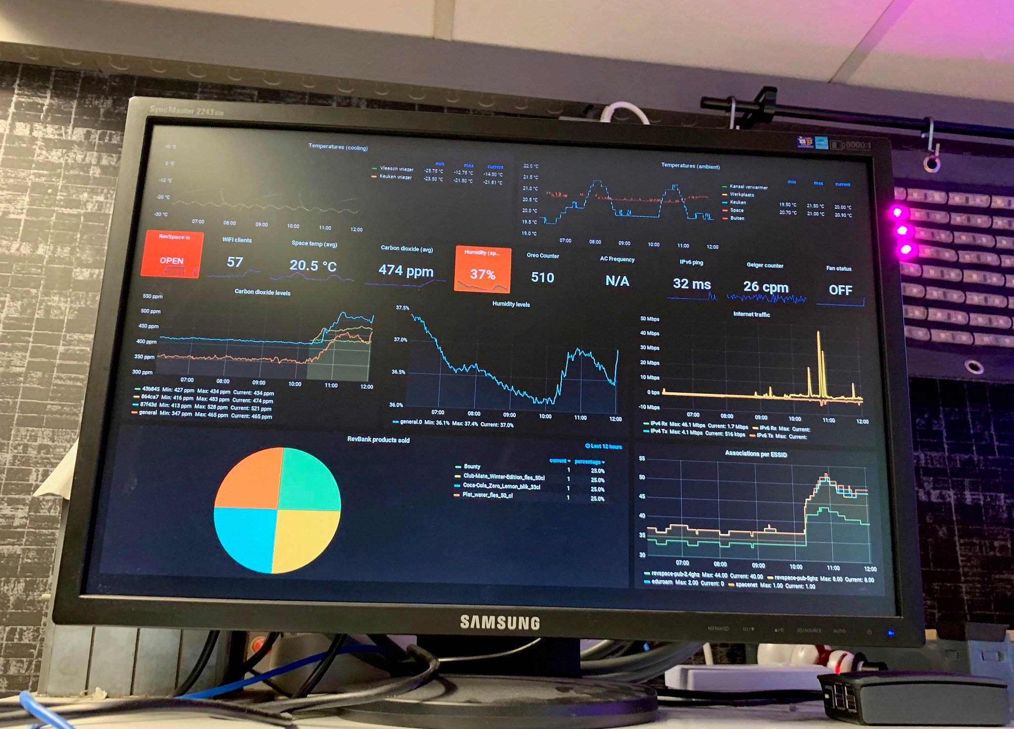 How to display a Grafana dashboard on a digital sign