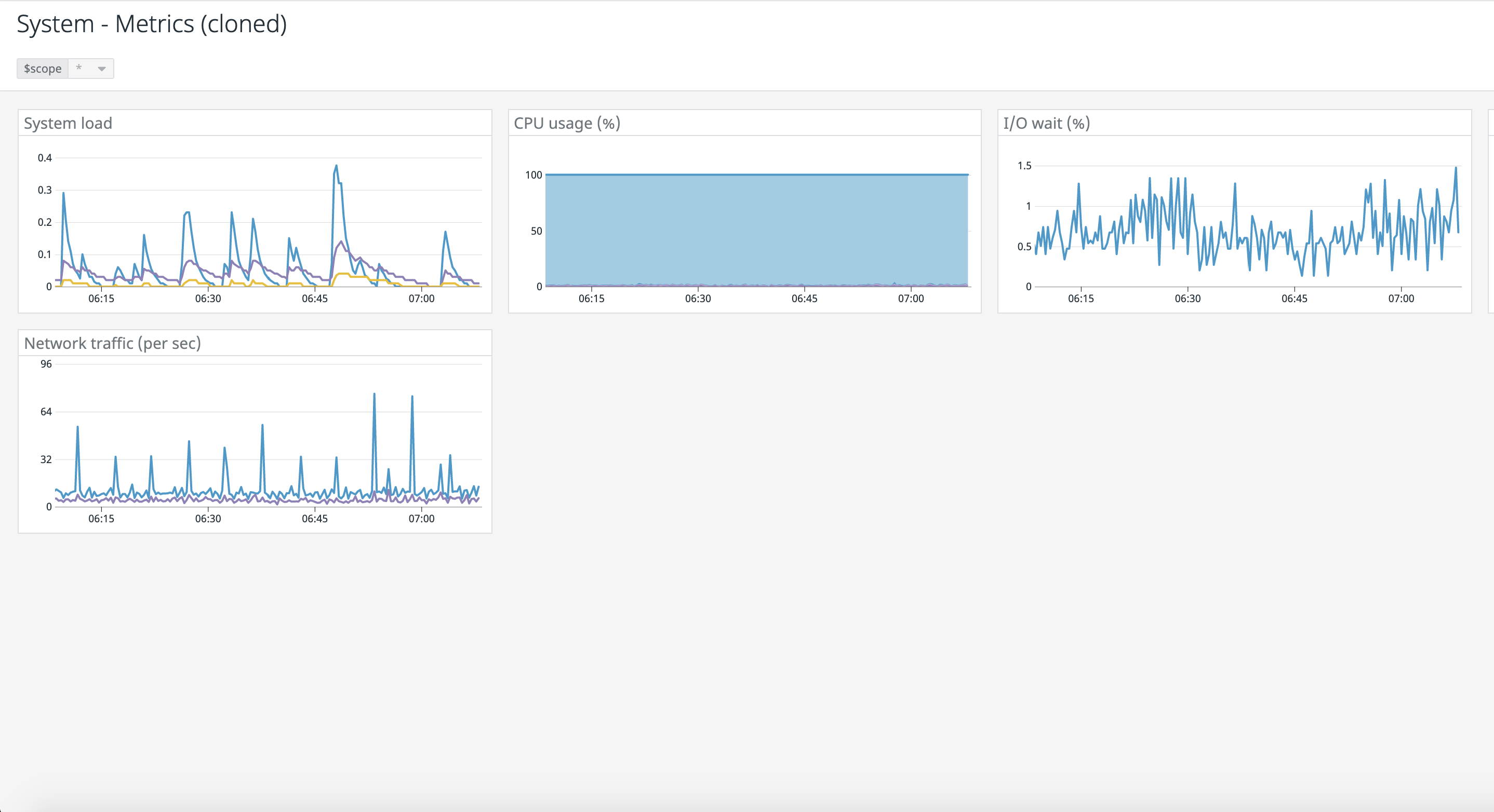 With Datadog, users can combine infrastructure performance data and business metrics from multiple data sources on a beautiful dashboard. Learn how to display Datadog dashboards on a digital sign with Screenly.