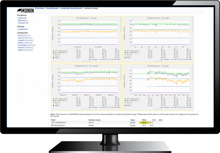 Munin is a popular tool for monitoring your servers. Using Screenly you can easily put those graphs up on the big wall.